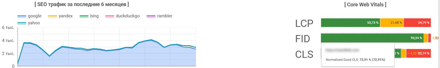 Результаты анализа Web Vitals в Google Data Studio