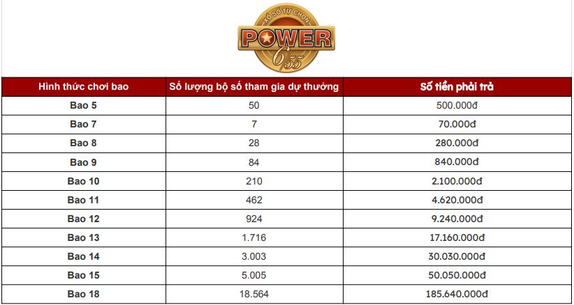 Số lượng bộ số XSPOWER 6/55 và giá trị dự thưởng theo từng bao