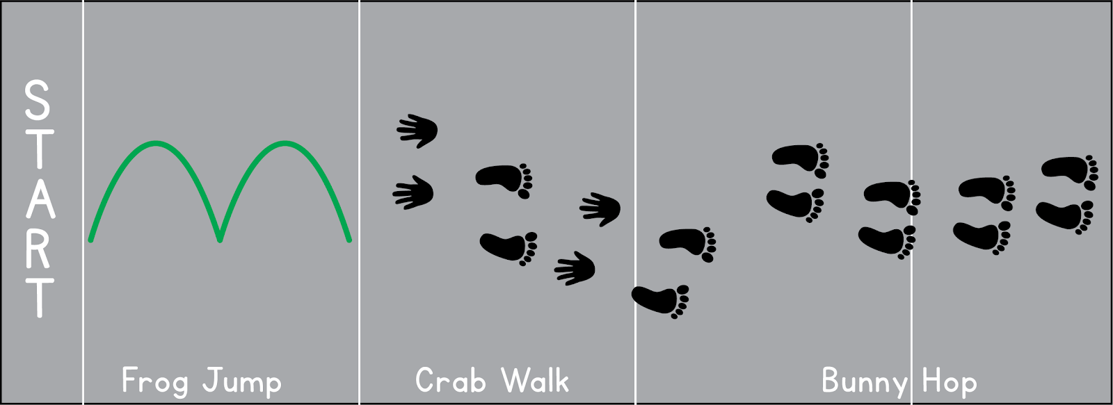 At one end, the sidewalk has a 'start' label. The first section is for the frog jump. The next section is for crab walk. The next 2 sections are for bunny hops.