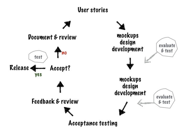 Agile Testing Cycle Workflow