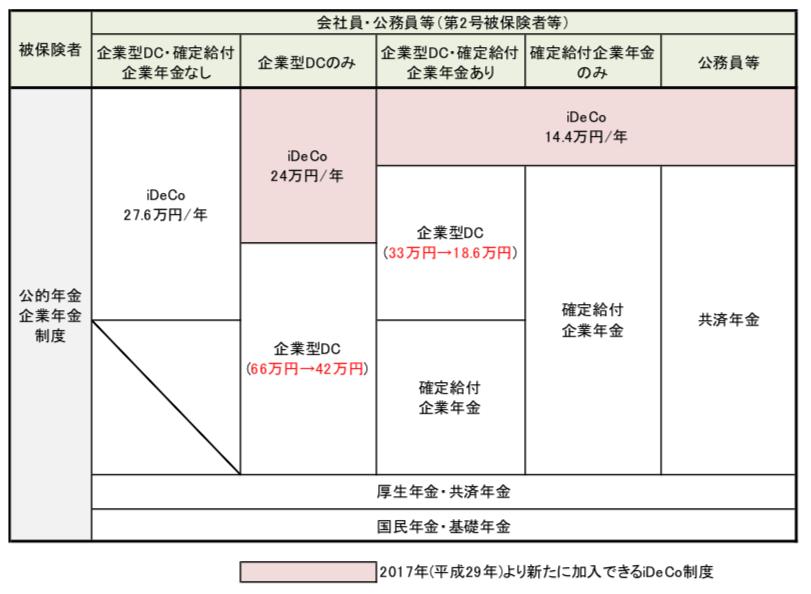 会社員のiDeCo加入条件