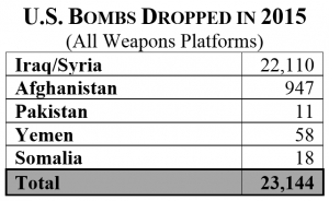 Sources: Estimate based upon Combined Forces Air Component Commander 2010-2015 Airpower Statistics; Information requested from CJTF-Operation Inherent Resolve Public Affairs Office, January 7, 2016; New America Foundation (NAF); Long War Journal (LWJ); The Bureau of Investigative Journalism (TBIJ).