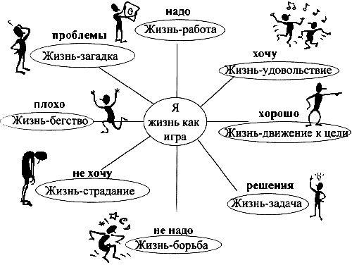 7 типов внутренних саботажников
