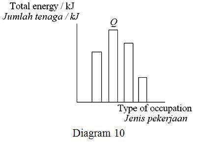 Which occupation represents Q? / Pekerjaan yang manakah mewakili Q?