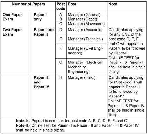 FCI Phase II Pattern