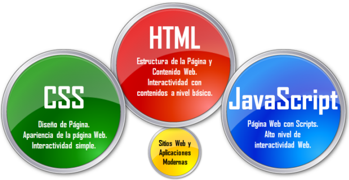 Importance Of Javascript And Css For Websites Fromdev