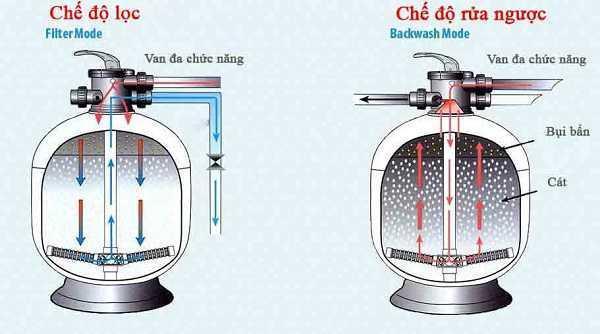 Kết quả hình ảnh cho Vệ sinh máy lọc nước bể bơi