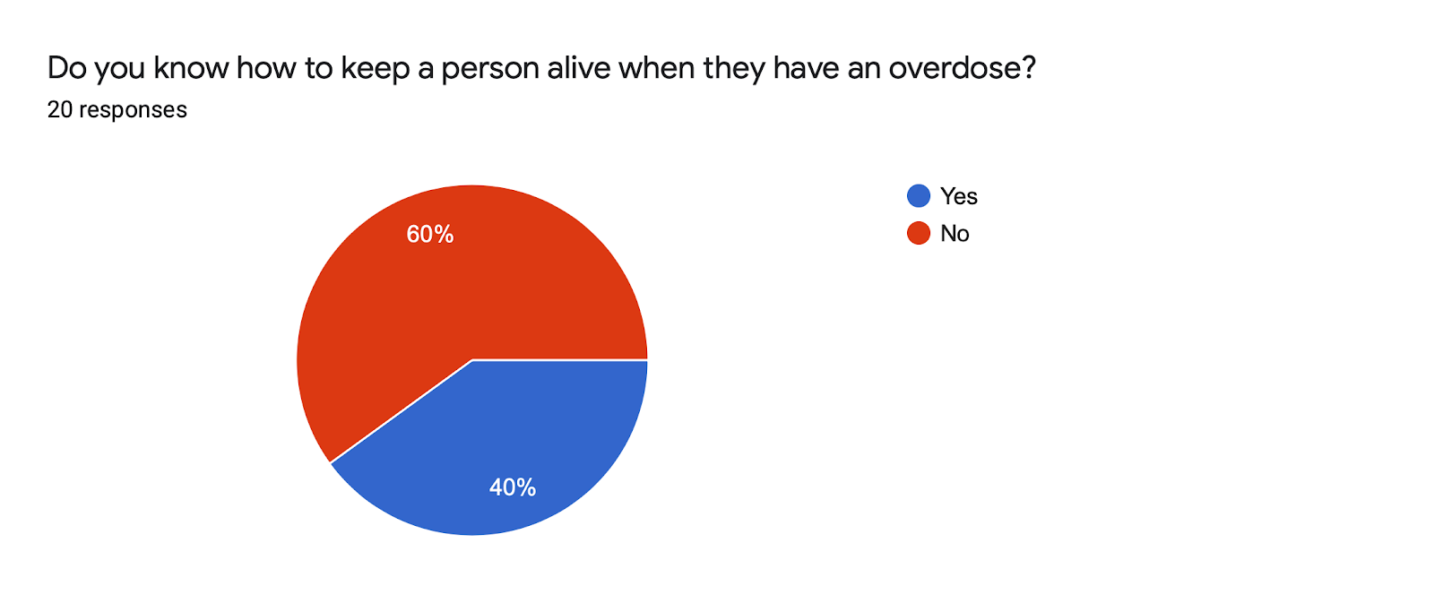 Forms response chart. Question title: Do you know how to keep a person alive when they have an overdose?. Number of responses: 20 responses.