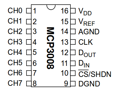 Figure 3. Pinout of the MCP3008 IC