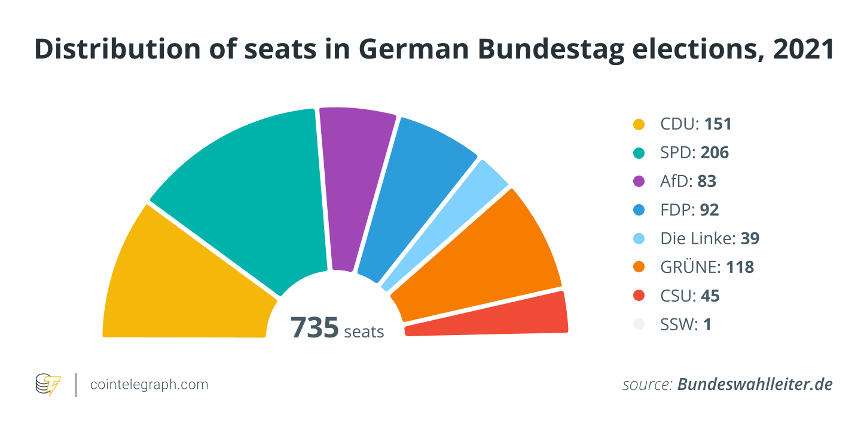 انتخابات ألمانيا 2021