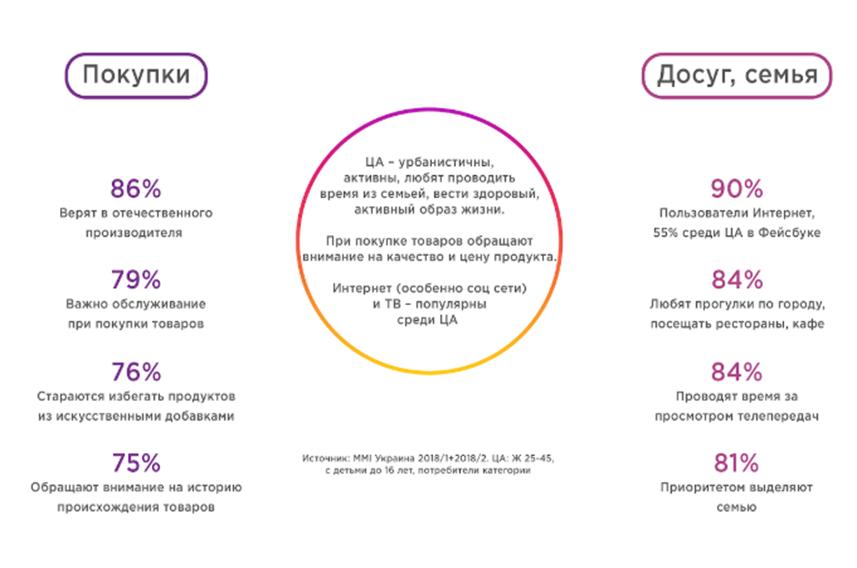 Анализ целевой аудитории хлебцов - активных жителей мегаполиса, приверженцев ЗОЖ и технологий