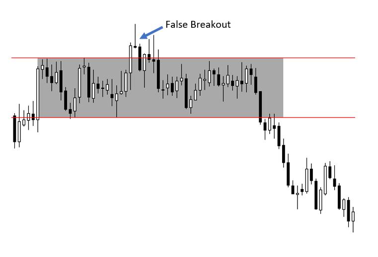 false breakout on a chart