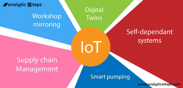 This image shows the 5 ways in which IoT is being used in the manufacturing industry.