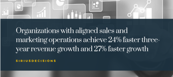 Organizations with aligned sales and marketing operations achieve 24% faster three-year revenue growth and 27% faster growth