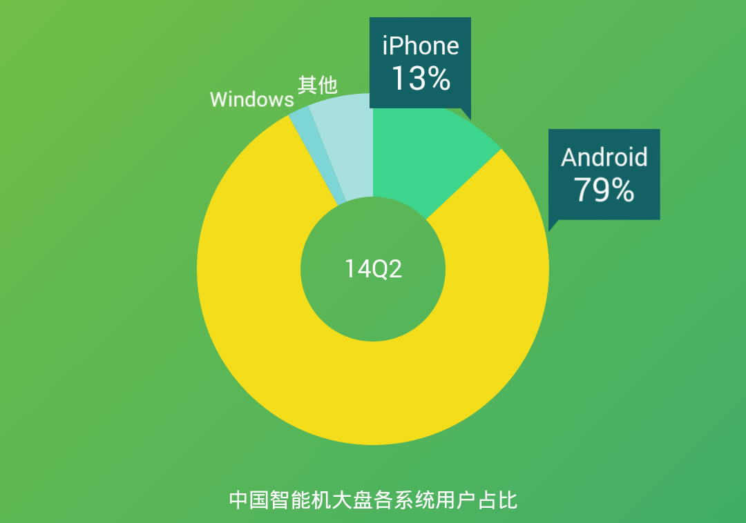 china mobile os market share
