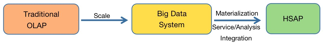 big data system