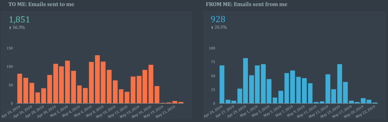 Analyse your email habits with Google Data Studio - Data