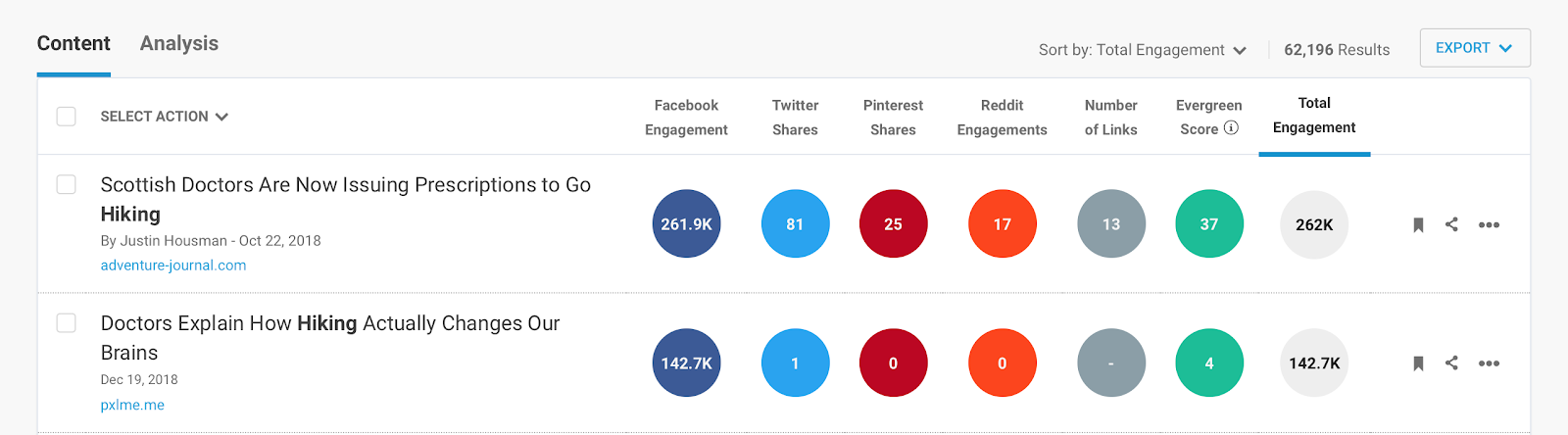 BuzzSumo can be used to find affiliate marketing partners.
