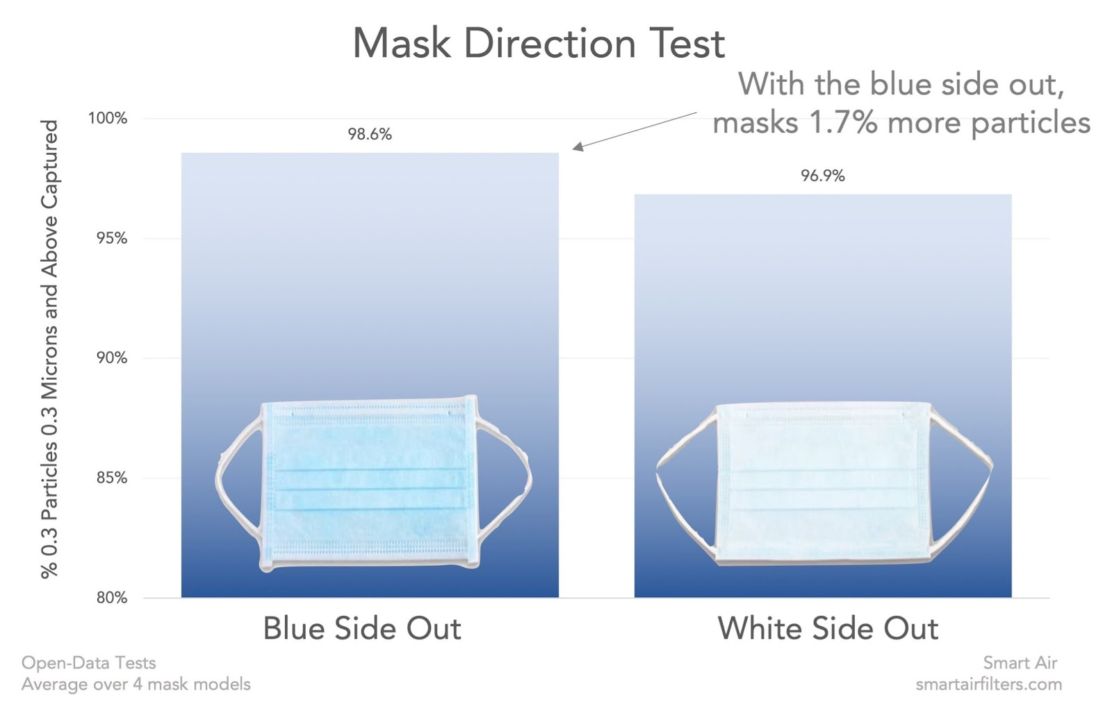 Surgical mask correct way side blue effectiveness