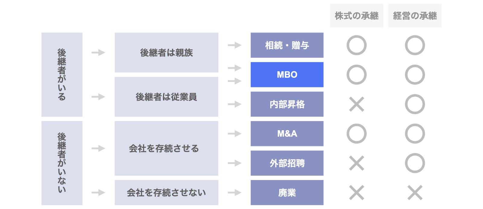 事業承継手法の全体像における位置付け