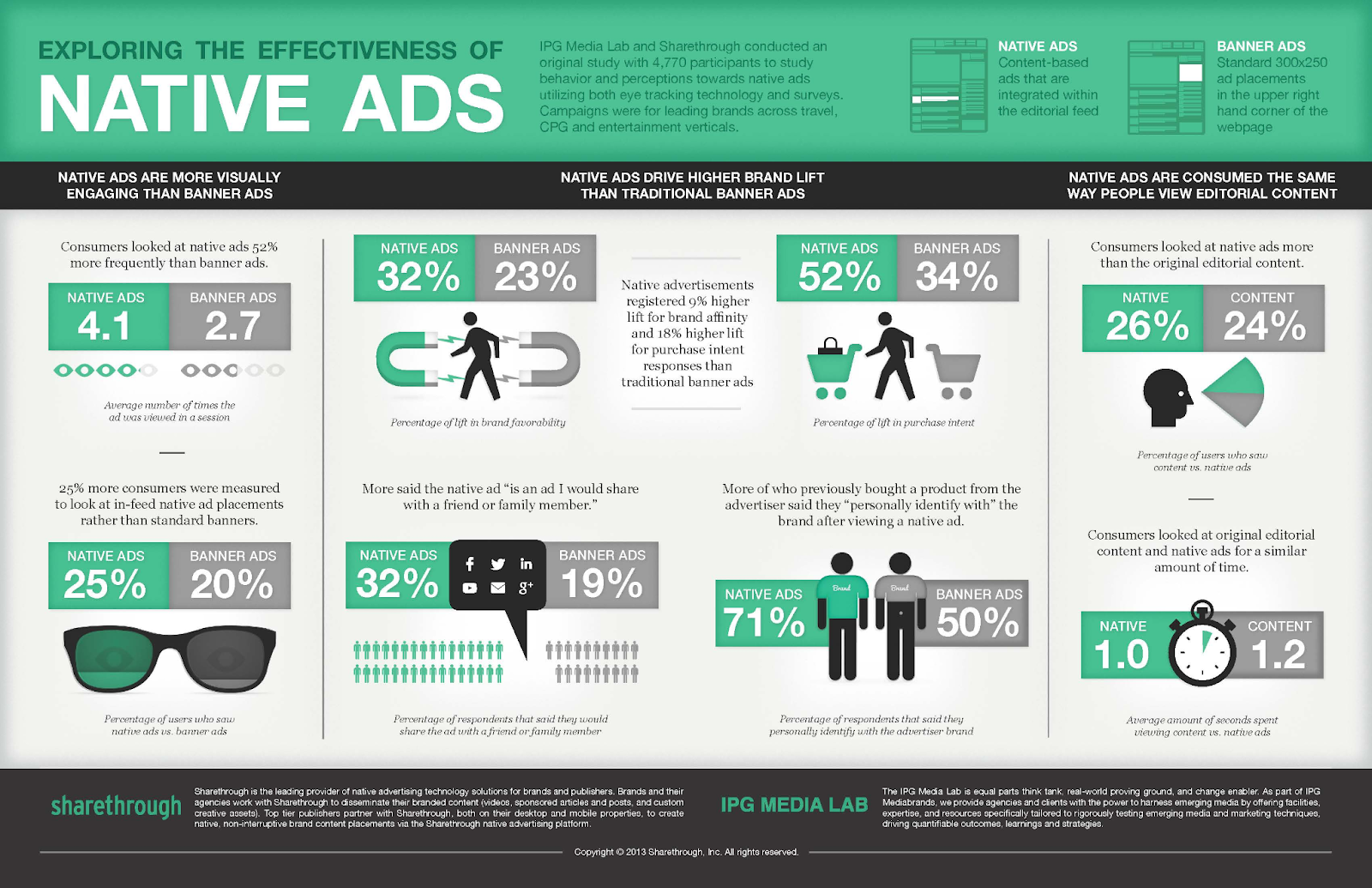 The infographics below will show you a detailed comparison of these advertising types so that you can see native ads' superiority. However, while making the decision on which ad type to choose, consider your content type and budget.