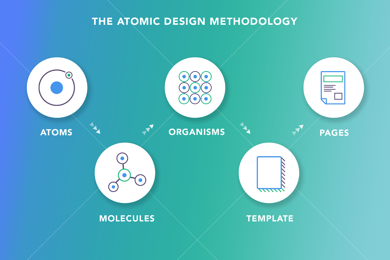 The atomic design metholodology - Design System - Softengi