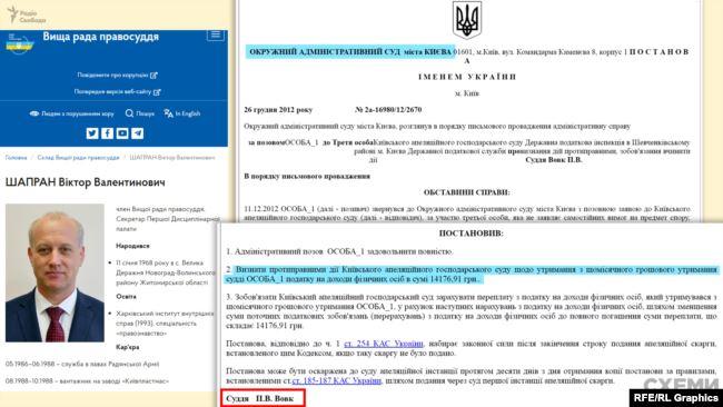 Також Павло Вовк задовольнив прохання ще одного члена ВРП Віктора Шапрана не платити податки з його зарплати – в розмірі 14 тисяч гривень