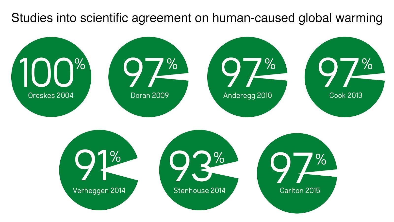 consensus studies