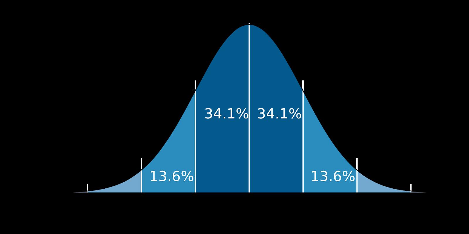 1920px-Standard_deviation_diagram.svg.png