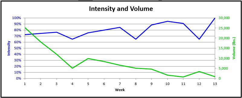 Understanding Volume - Juggernaut Training Systems