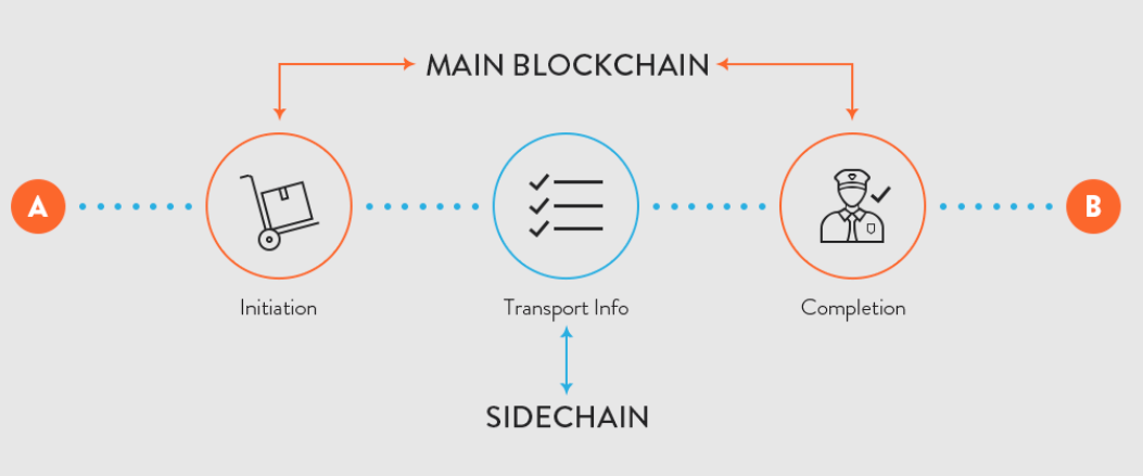 Image result for side chain blockchain