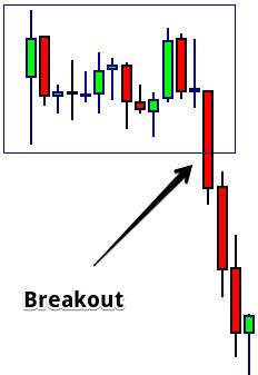 Padrão de Price Action - Breakout ou rompimento