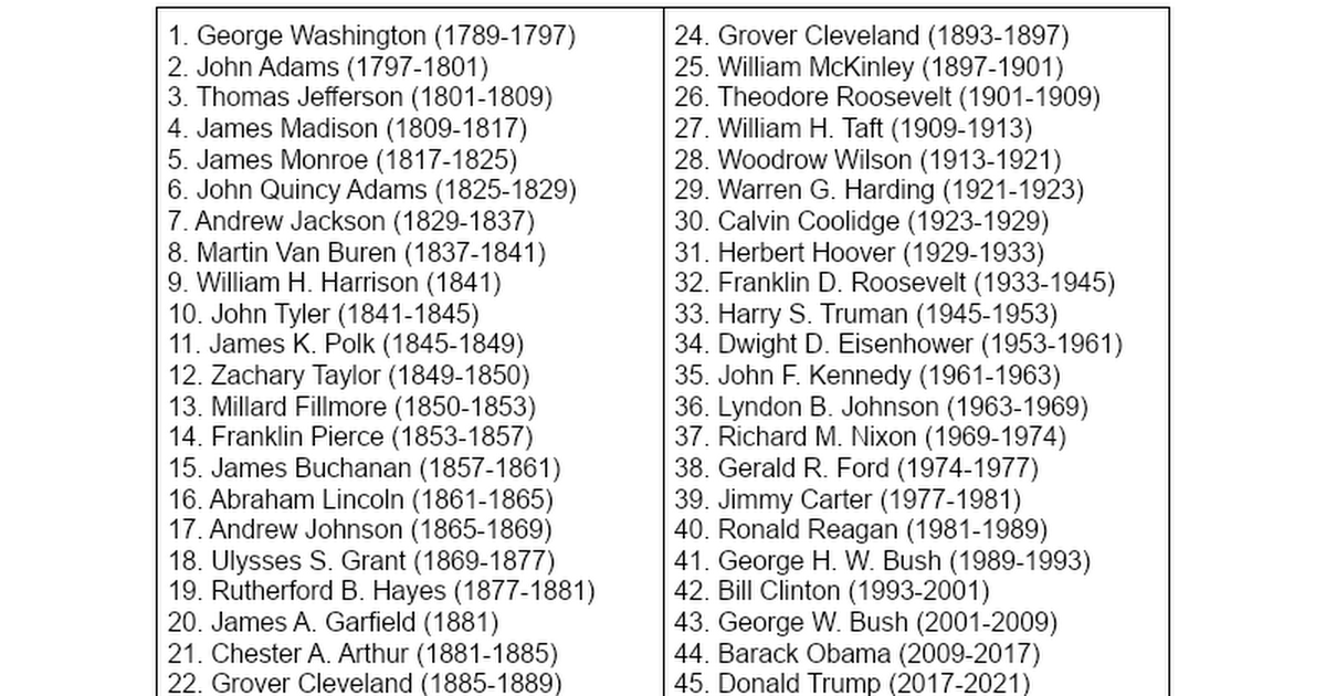 List of birthdays of all US President - Research Maniacs