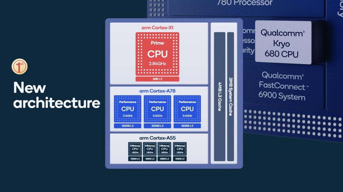 Qualcomm กำลังซุ่มพัฒนา Snapdragon 888 ให้เทพมากขึ้น เพื่อช่วยลดราคาเครื่อง 2