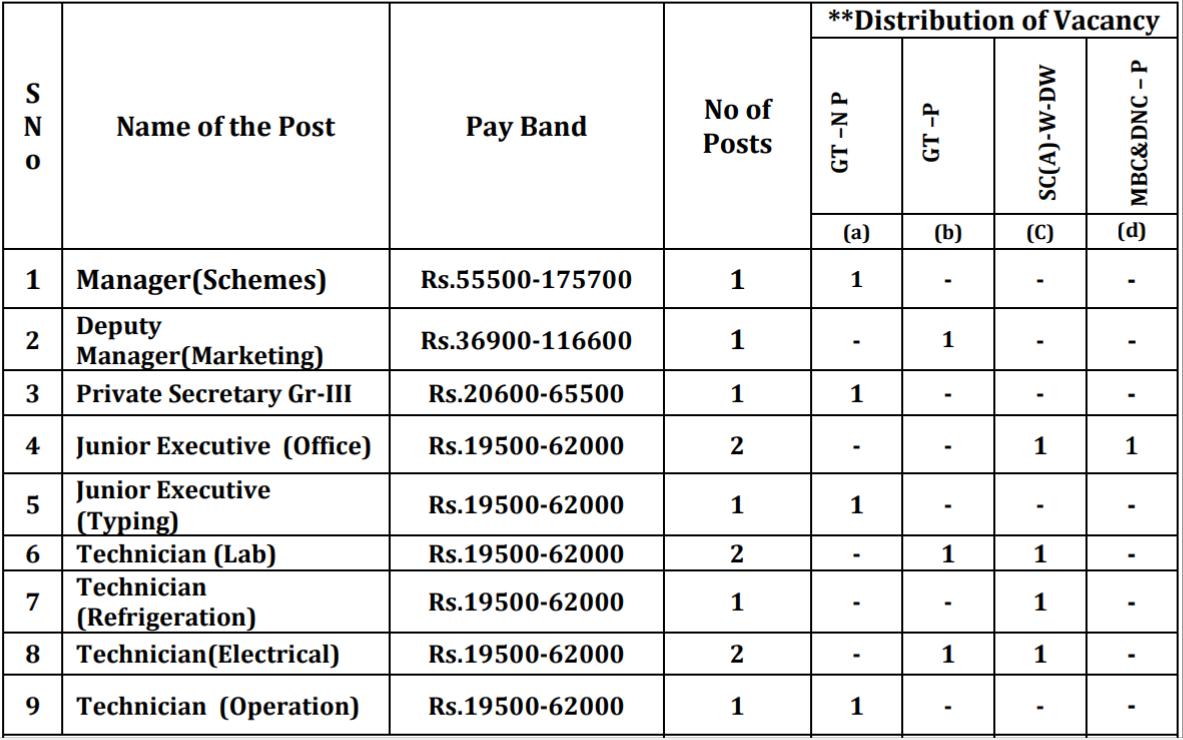 Aavin Virudhunagar Recruitment 2020 - Apply for 12 Manager, Technician Job 2