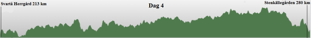 Profil dag 4 Svartå herrgård - Stenkällegård - 67,6km.png