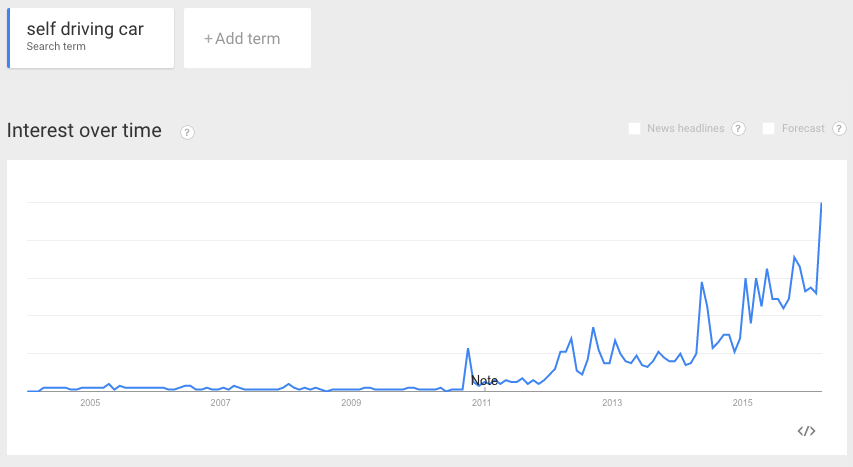 Google Trends Big Data