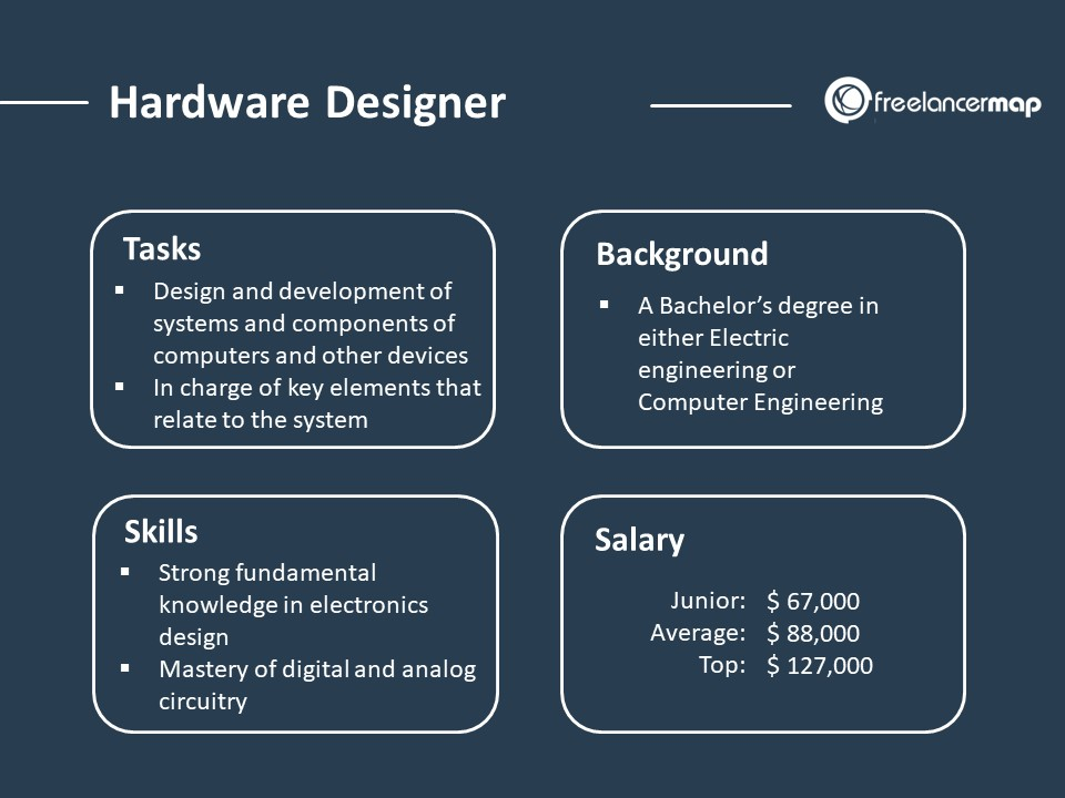 Role overview of a Hardware designer with responsibilities, skills, background and salary