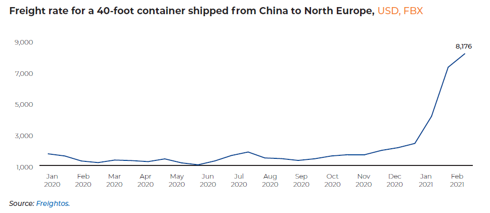 Freight rate for 40-foot container shipped from China to North Europe