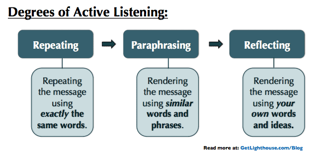 active listening is a skill of every great senior manager