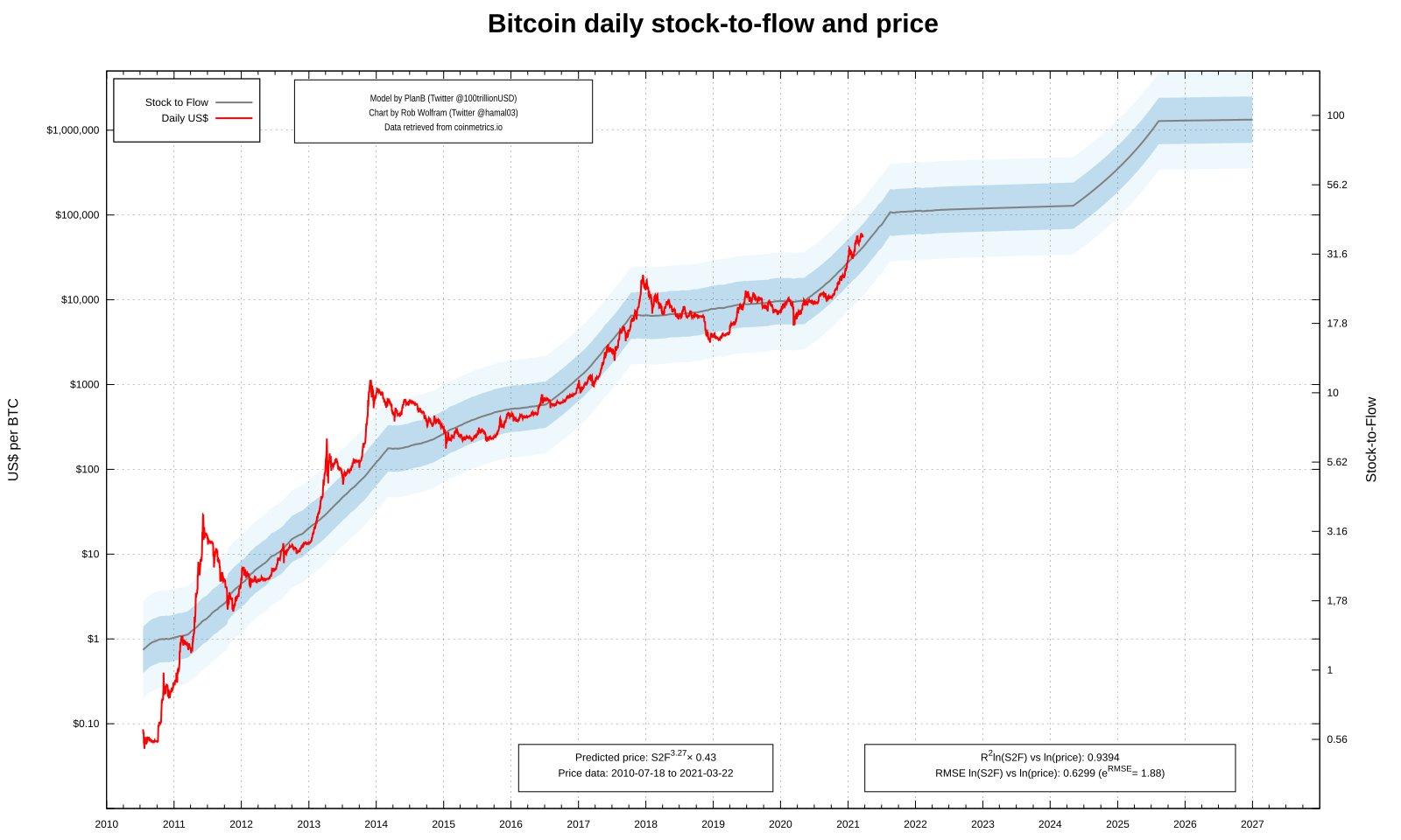 Modelo stock to flow