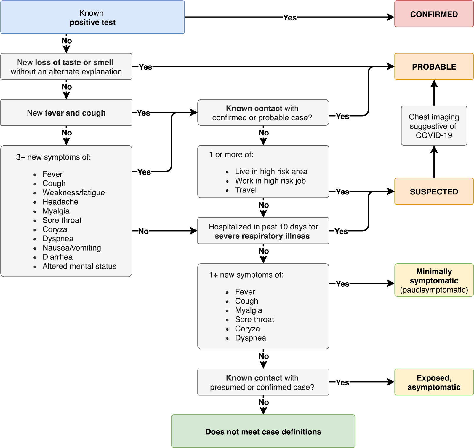 This outlines a potential flow chart for defining confirmed, probable, suspected, and minimally symptomatic potential cases.