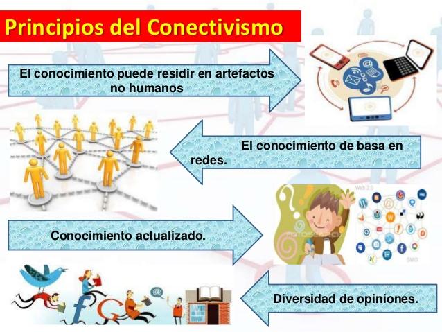 Resultado de imagen de conectivismo principios