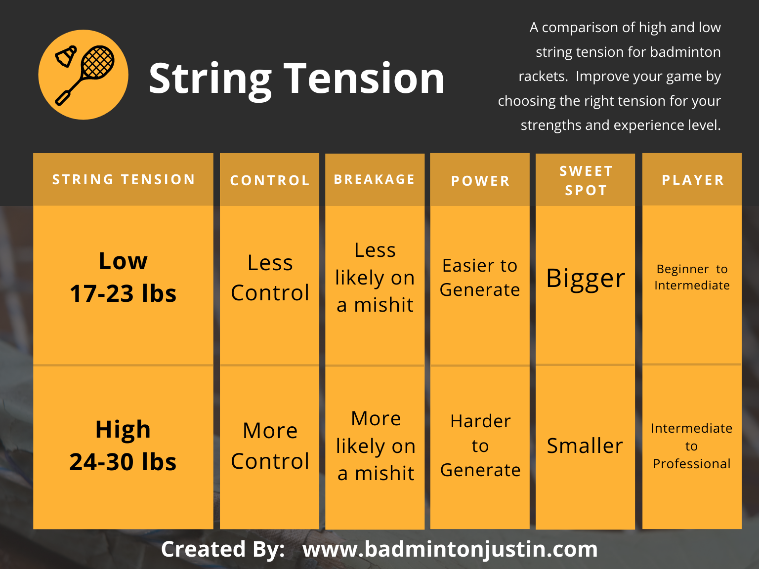 A chart comparing pros and cons of low string tension and high string tension.  Low tension is between 17 and 23 pounds.  Low tension offers less control.  Strings are less likely to break on a mishit.  It is easier to generate power.  You have a bigger sweet spot.  Low tension is recommended for beginner to intermediate players.  High tension is between 24 and 30 pounds.  High tension offers more control.  Strings are more likely to break on a mishit.  It is harder to generate power and your sweet spot is smaller.  High string tension is recommended for intermediate to professional players.