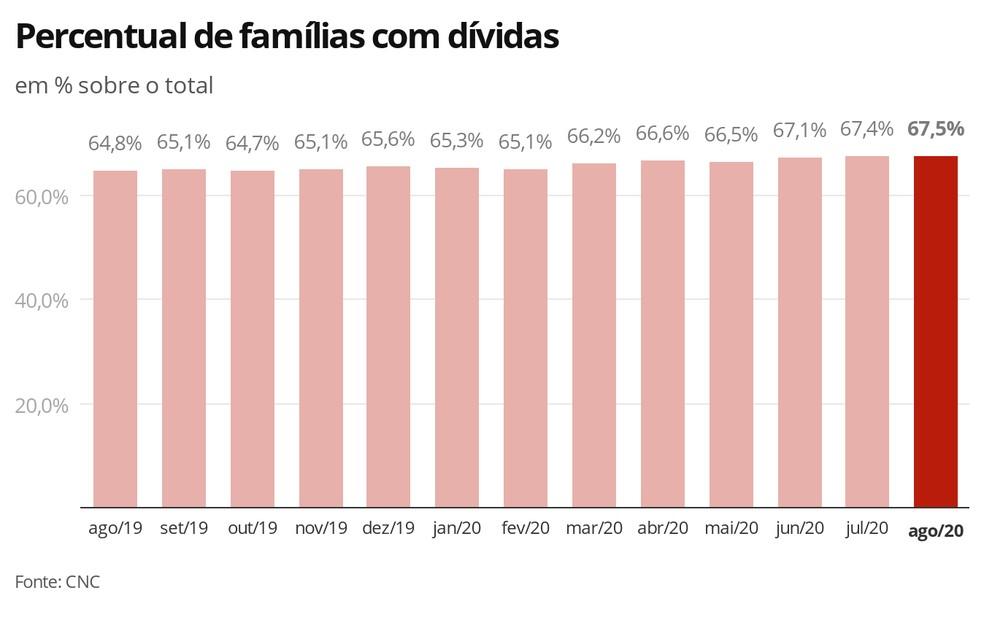 Gráfico apresenta percentual de famílias com dívidas (em % sobre o total). Período: ago/2019 – 64,8% a ago/2020 – 67,5%.