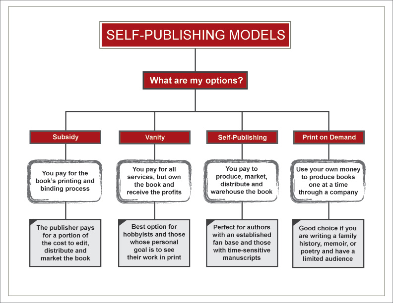 how to self publish a book| self publishing
