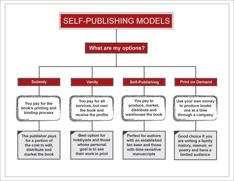 Self Publishing How To Self Publish A Book| Self Publishing