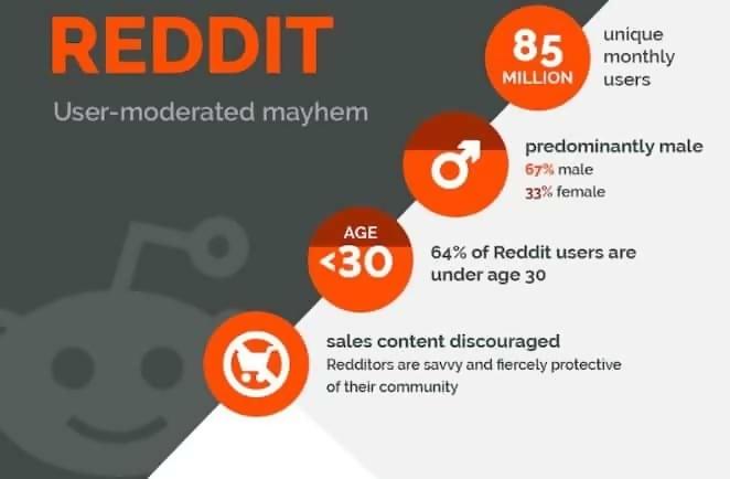 reddit popularity