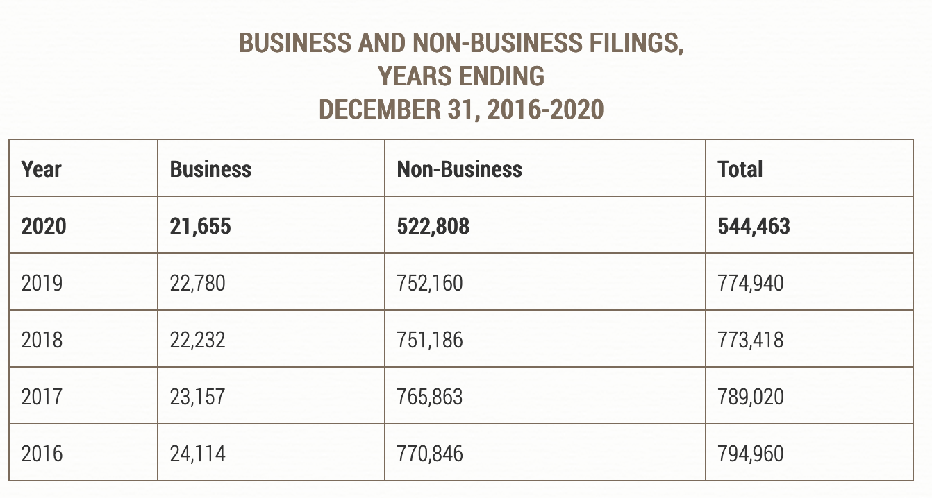 when is the best time to start a business us courts