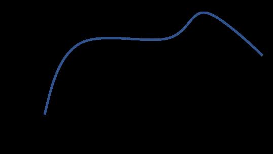 Profil de soudure par refusion, Temps et Température
